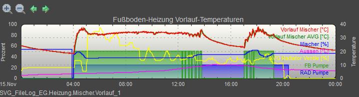 Ausgezeichnet Heizungswasser Diagramm Galerie - Elektrische ...