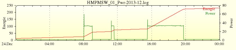 Plot des HM-ES-PMSw1-PI (Channel 02)