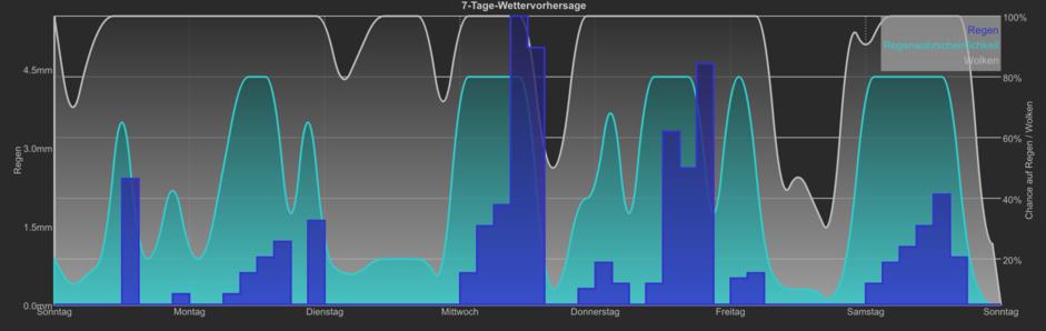 Ftui Widget Chart Fhemwiki